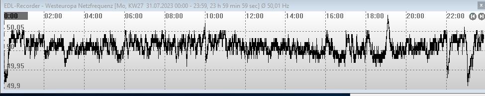 Westeuropa Netzfrequenz 50 Hz vorgestern