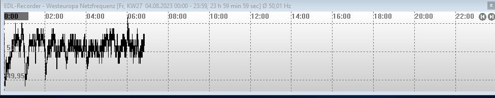 Westeuropa Netzfrequenz 50 Hz heute