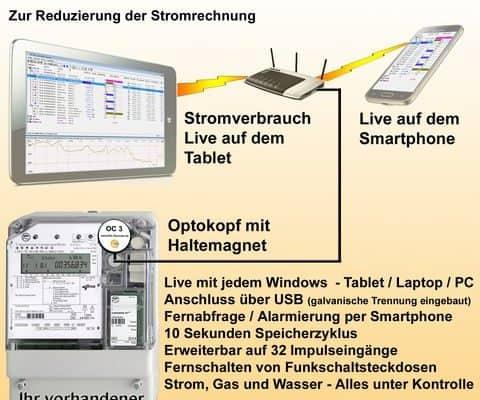 EDL-Recorder mit Optokopf und Lastgangzähler zur Reduzierung der Stromrechnung