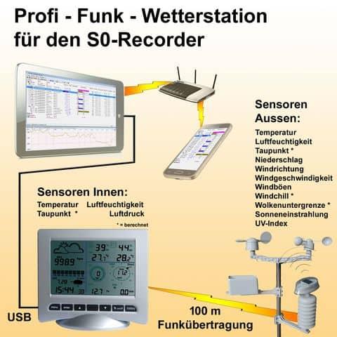 S0-Recorder mit zusätzlicher Funk-Wetterstation zur gleichzeitigen Klima-Erfassung