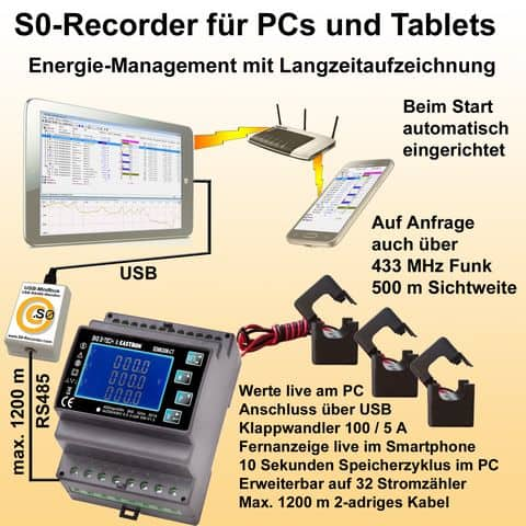 Profi-Paket Drehstrom-Monitor Modbus-USB mit Software, Modbus-USB-Adapter und Modbus-Drehstromzähler inkl. Klappwandler-Set
