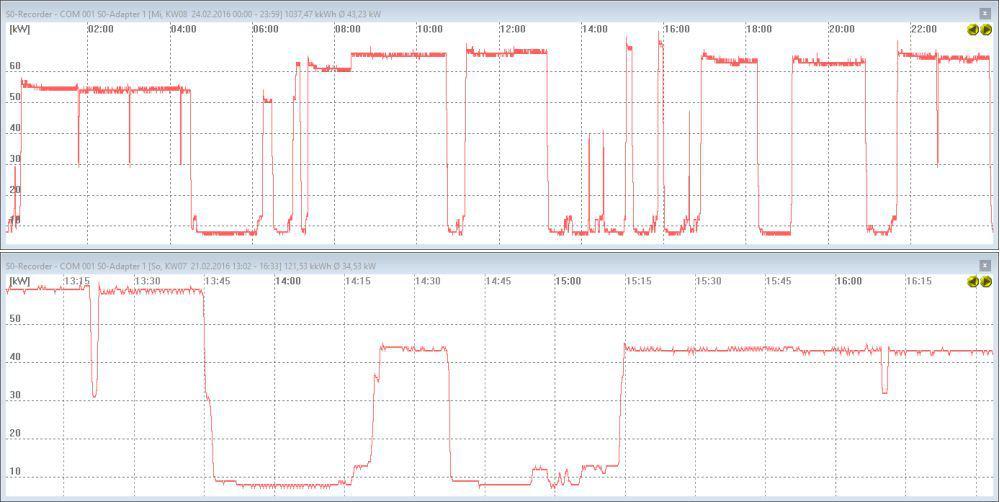 S0-Recorder Liniendiagramm mit Zoomfunktion