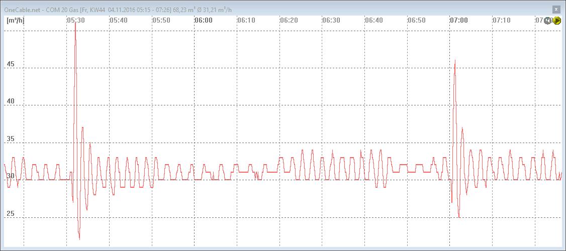 Gasverbrauch im gezoomten Liniendiagramm des S0-Recorders