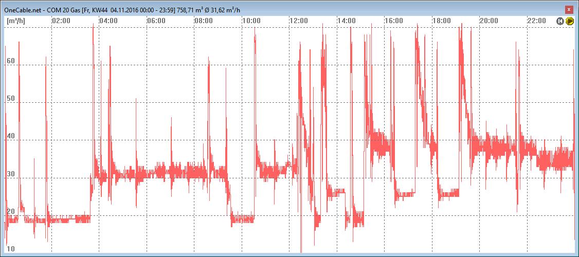 Gasverbrauch im Liniendiagramm des S0-Recorders