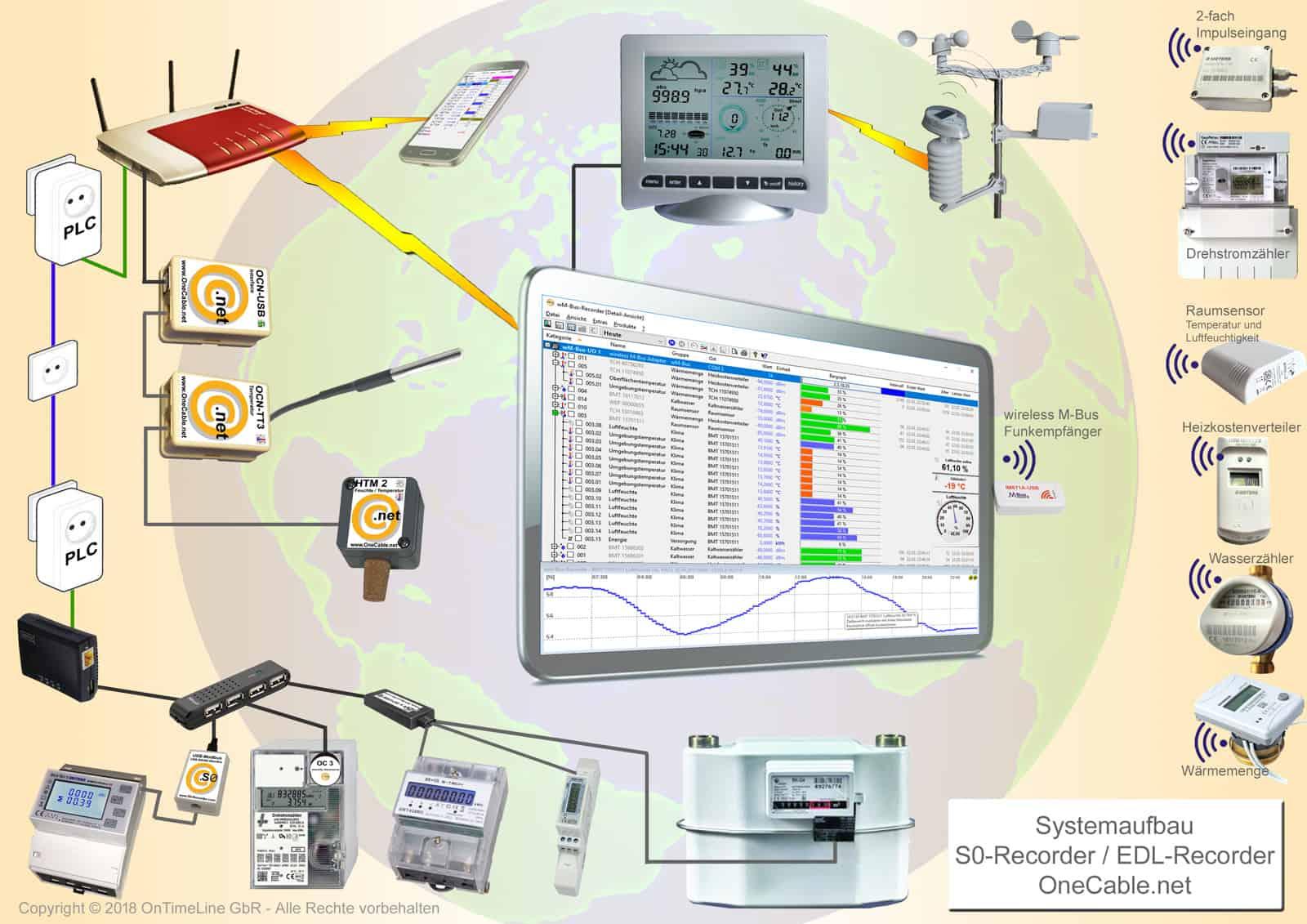 Temperaturen, Stromverbrauch und Durchfluss von Gas, Wasser und Wärmemenge in PC-Messwerterfassung
