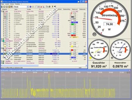 Gesamtansicht der Software S0-Recorder mit Analoginstrumenten und Liniendiagramm